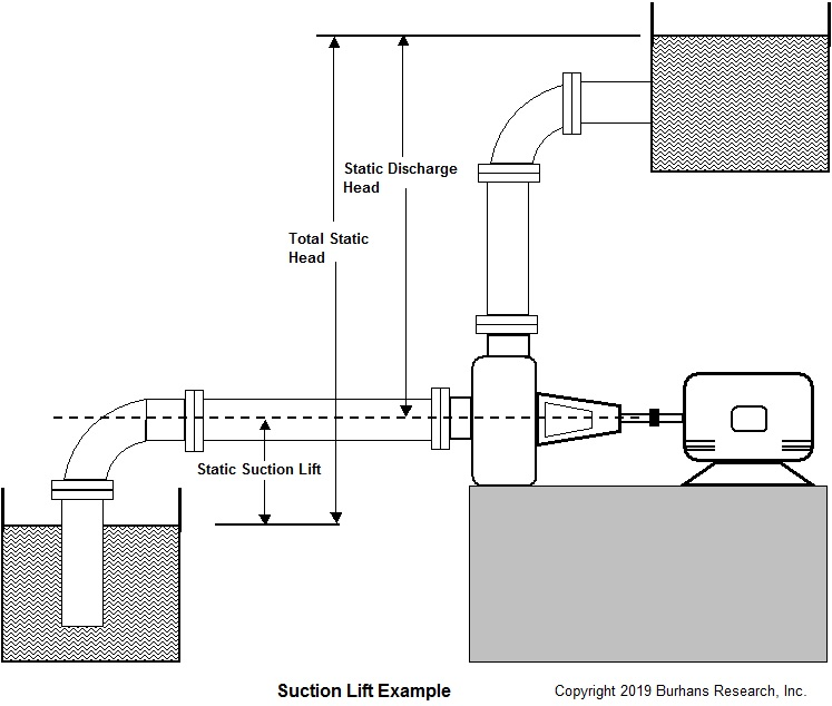 Pump Suction Lift Example Tutorial  Pump Suction Lift Explained